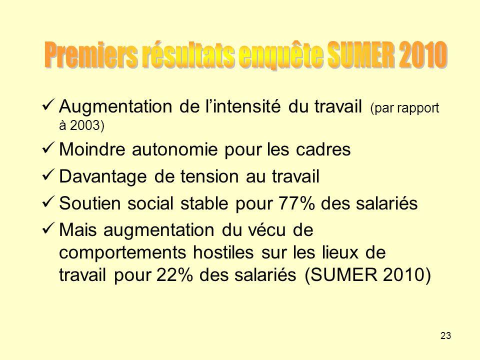 Premiers résultats enquête SUMER 2010