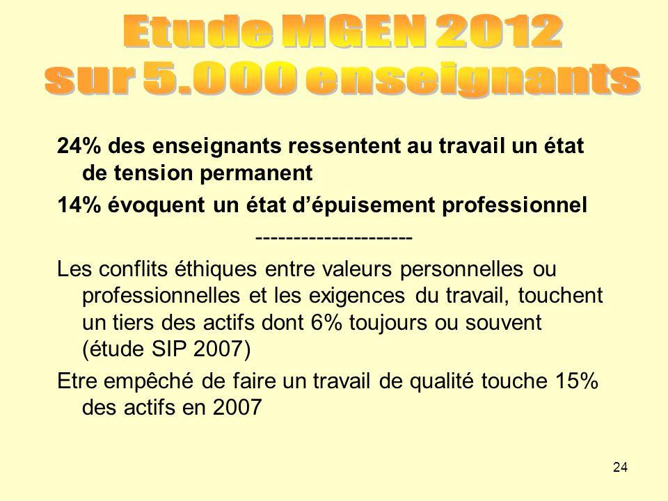 Etude MGEN 2012 sur 5.000 enseignants