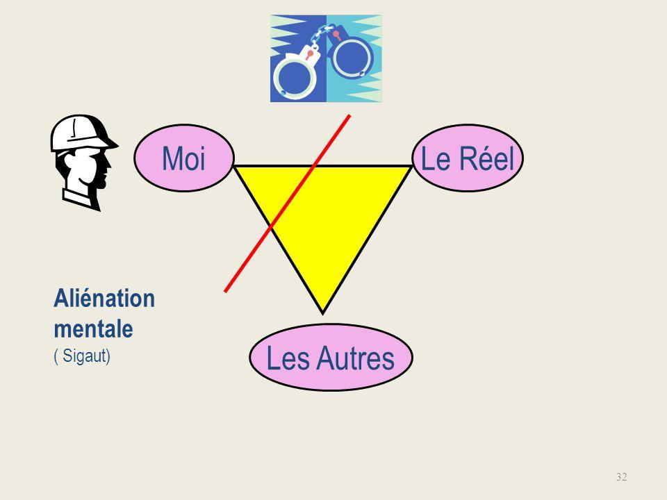 Moi Le Réel Aliénation mentale ( Sigaut) Les Autres