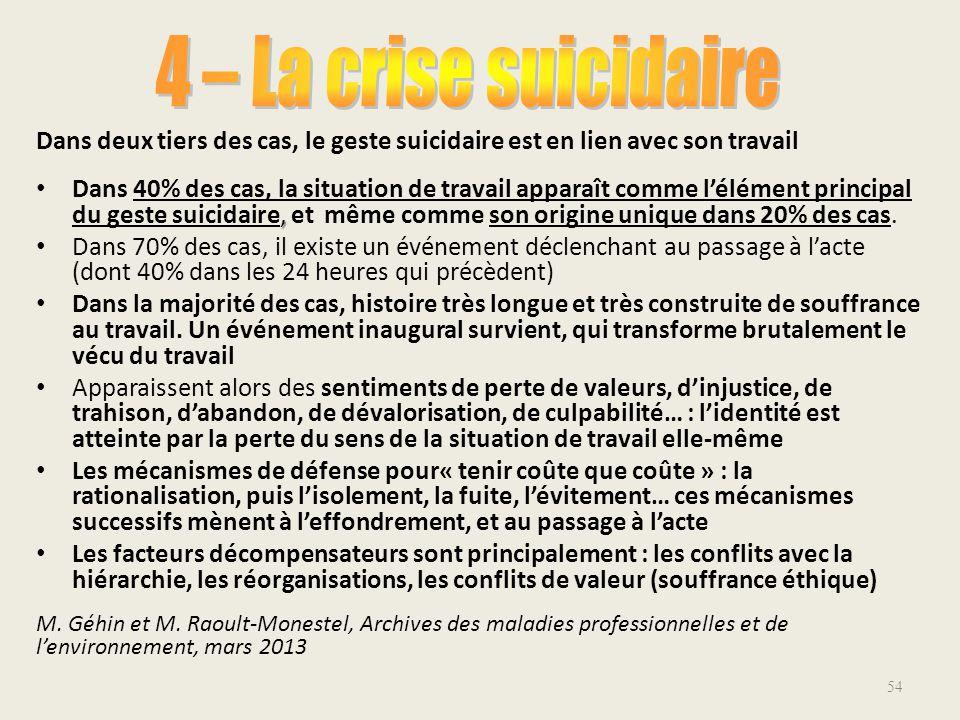 4 – La crise suicidaire Dans deux tiers des cas, le geste suicidaire est en lien avec son travail.