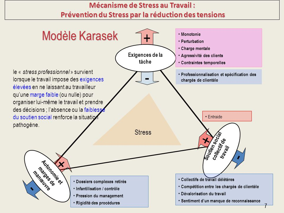 + - + - + - Modèle Karasek Mécanisme de Stress au Travail :
