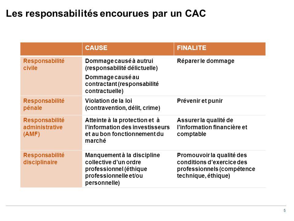 Responsabilité pénale vs responsabilités civile et disciplinaire (1/2)
