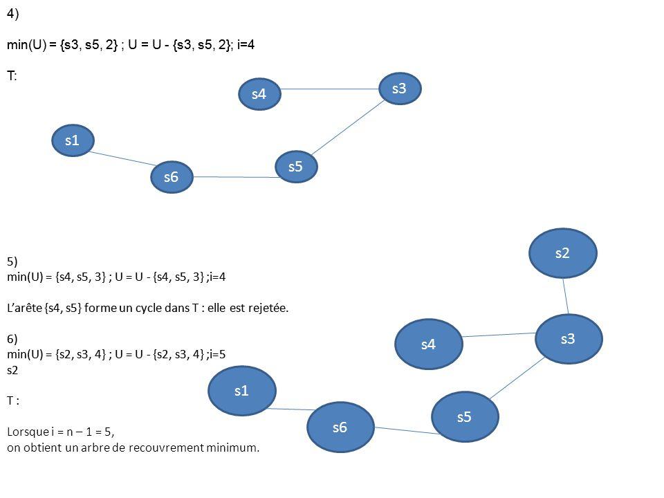 4) min(U) = {s3, s5, 2} ; U = U - {s3, s5, 2}; i=4. T: 5) min(U) = {s4, s5, 3} ; U = U - {s4, s5, 3} ;i=4.
