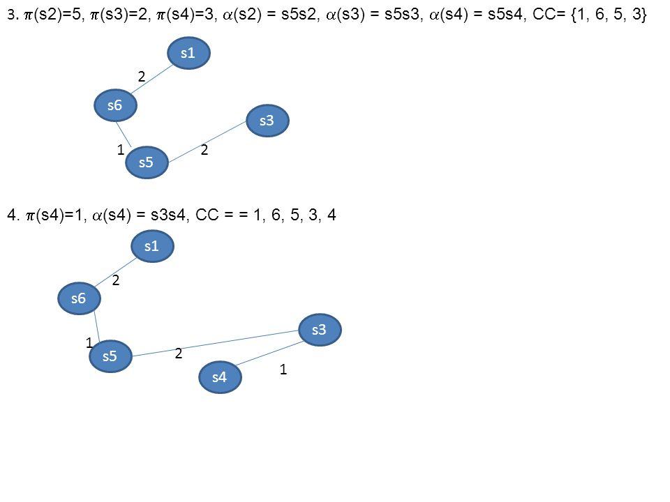 3. (s2)=5, (s3)=2, (s4)=3, (s2) = s5s2, (s3) = s5s3, (s4) = s5s4, CC= {1, 6, 5, 3}