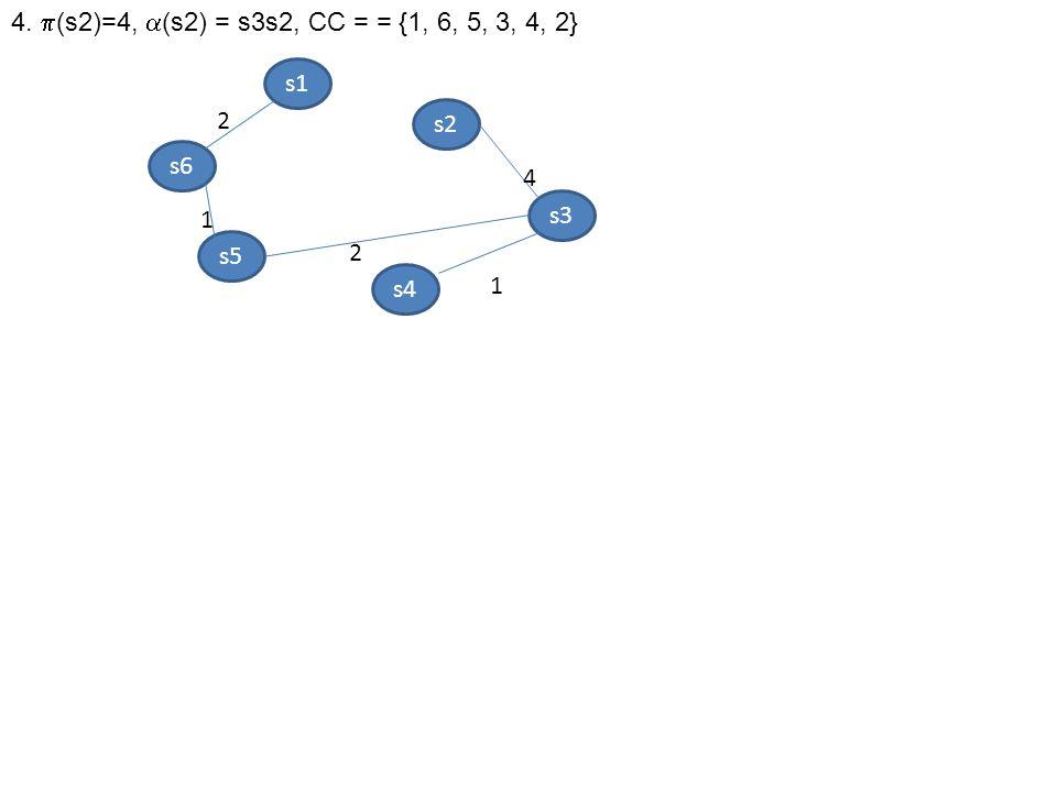 4. (s2)=4, (s2) = s3s2, CC = = {1, 6, 5, 3, 4, 2} s1 2 s2 s6 4 s3 1 s5 2 s4 1