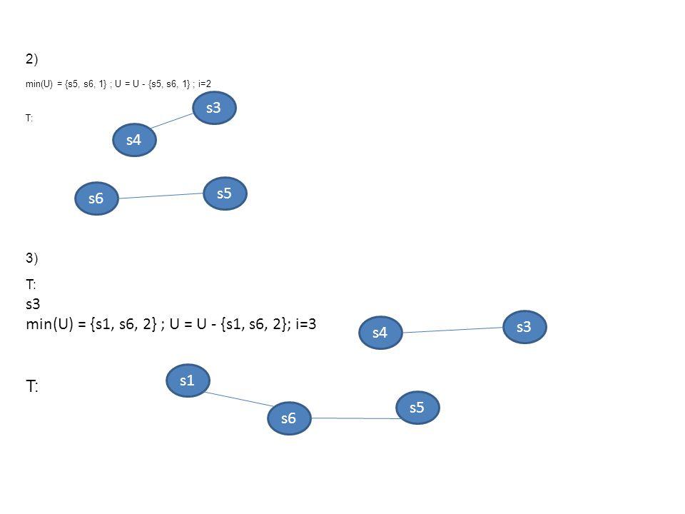 min(U) = {s1, s6, 2} ; U = U - {s1, s6, 2}; i=3 s3
