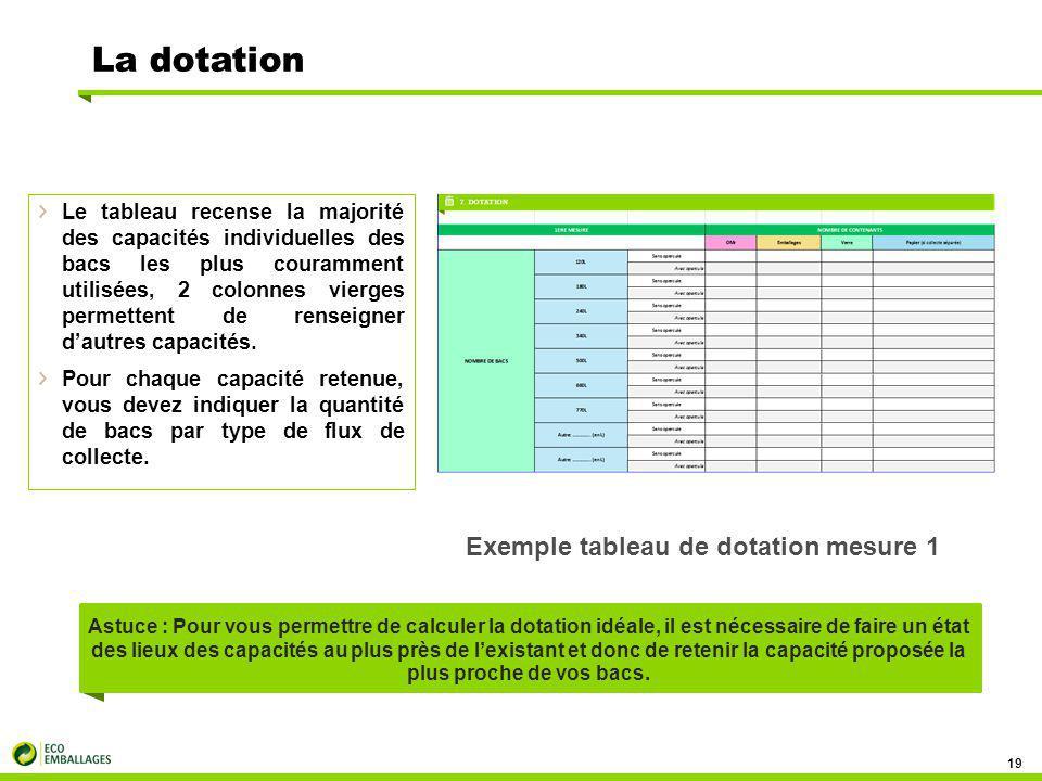 La dotation Exemple tableau de dotation mesure 1