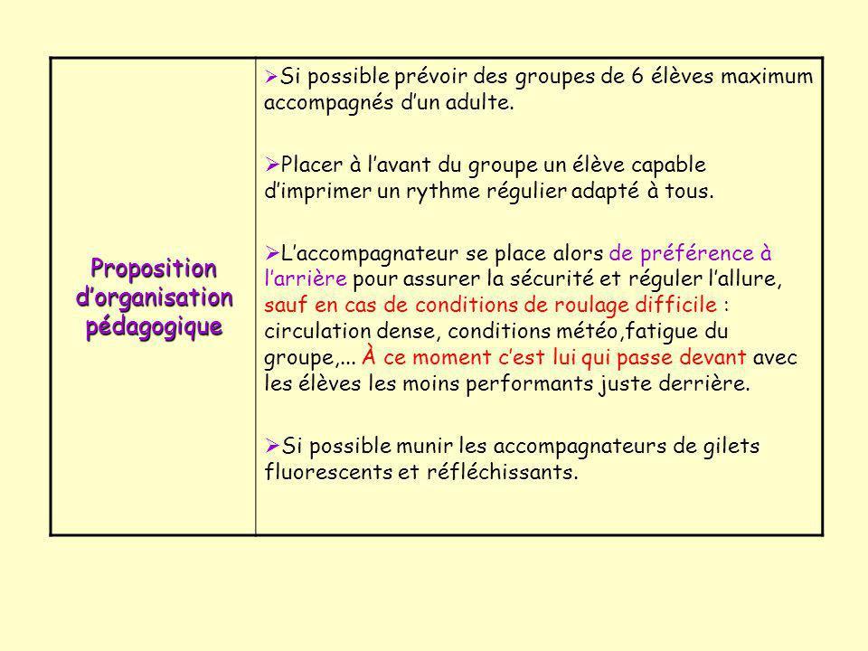 Proposition d'organisation pédagogique