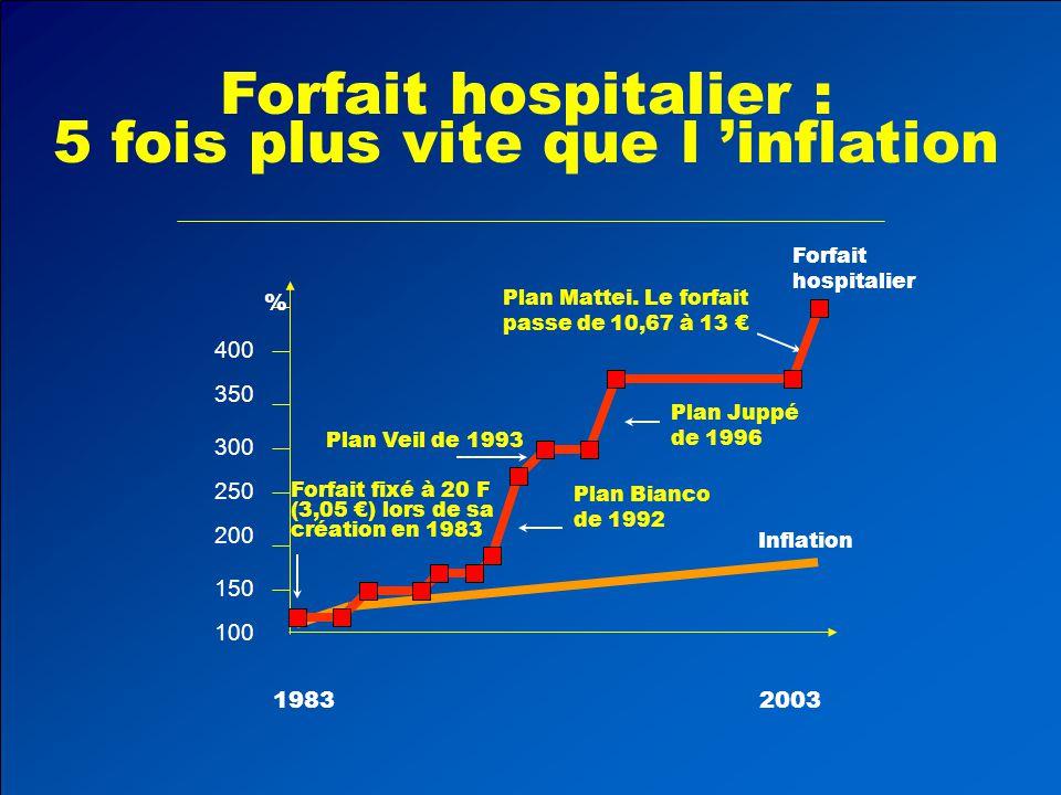 5 fois plus vite que l 'inflation