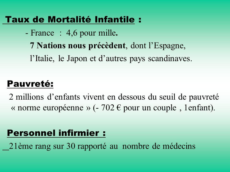 Taux de Mortalité Infantile :