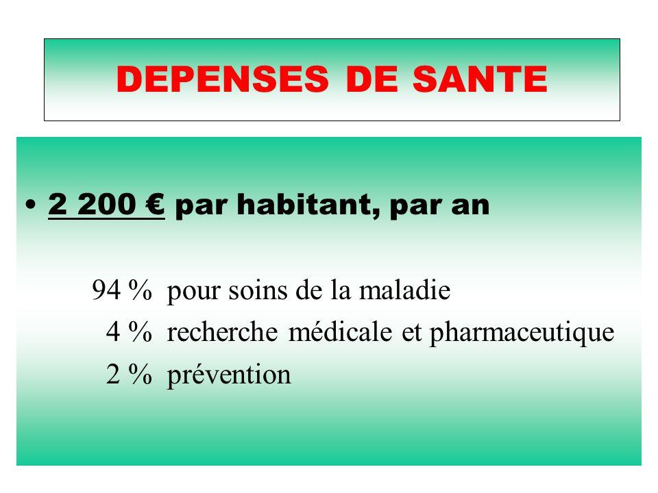DEPENSES DE SANTE 2 200 € par habitant, par an