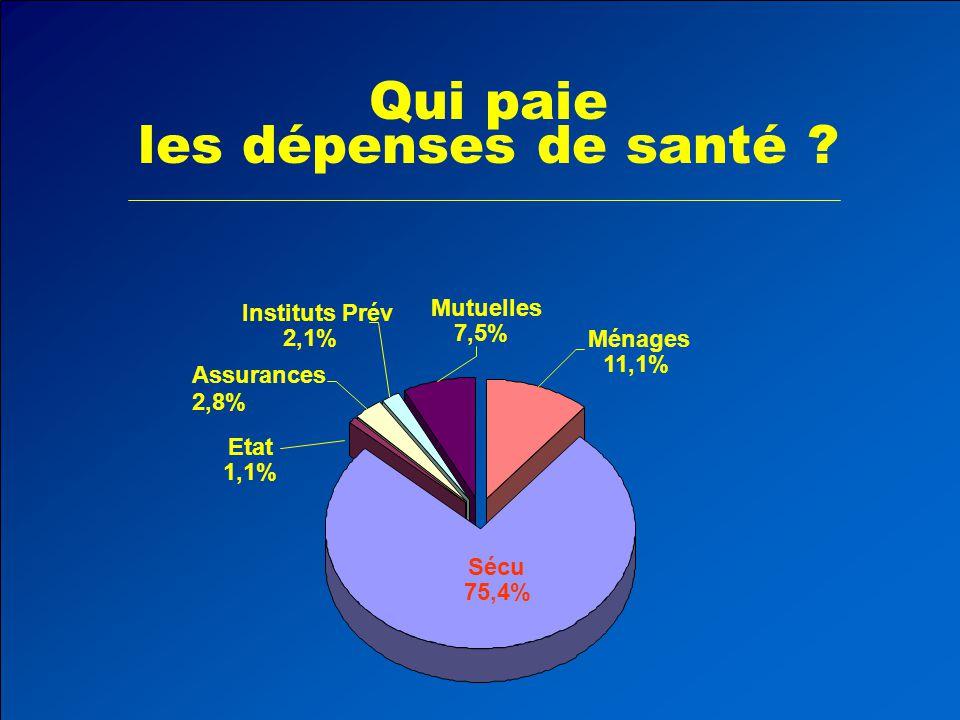 Qui paie les dépenses de santé Mutuelles Instituts Prév 7,5% 2,1%