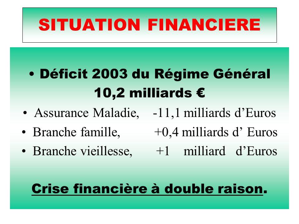 Déficit 2003 du Régime Général