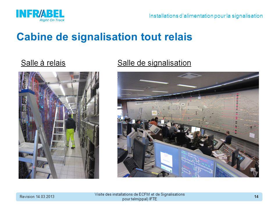 Cabine de signalisation tout relais