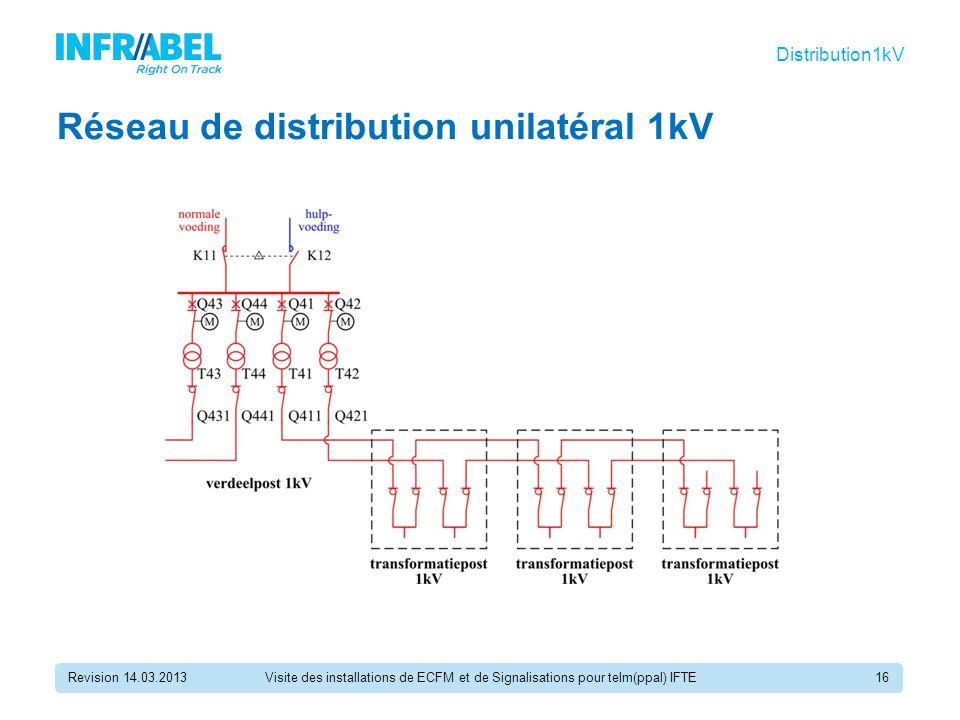 Réseau de distribution unilatéral 1kV