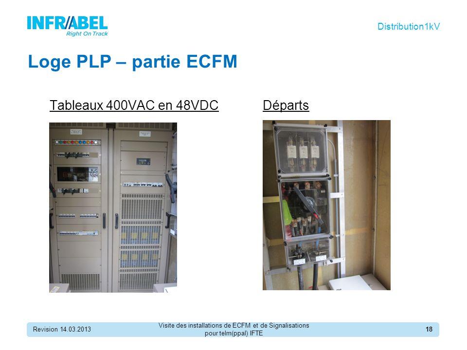 Loge PLP – partie ECFM Tableaux 400VAC en 48VDC Départs