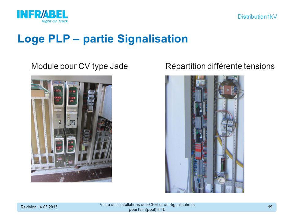 Loge PLP – partie Signalisation