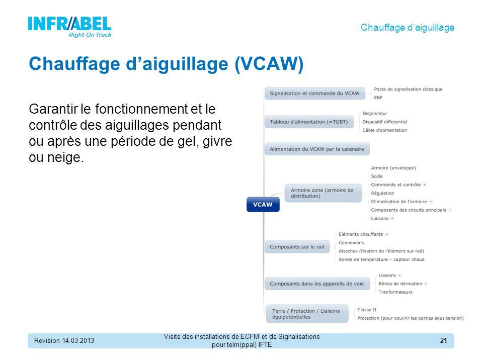 Chauffage d'aiguillage (VCAW)