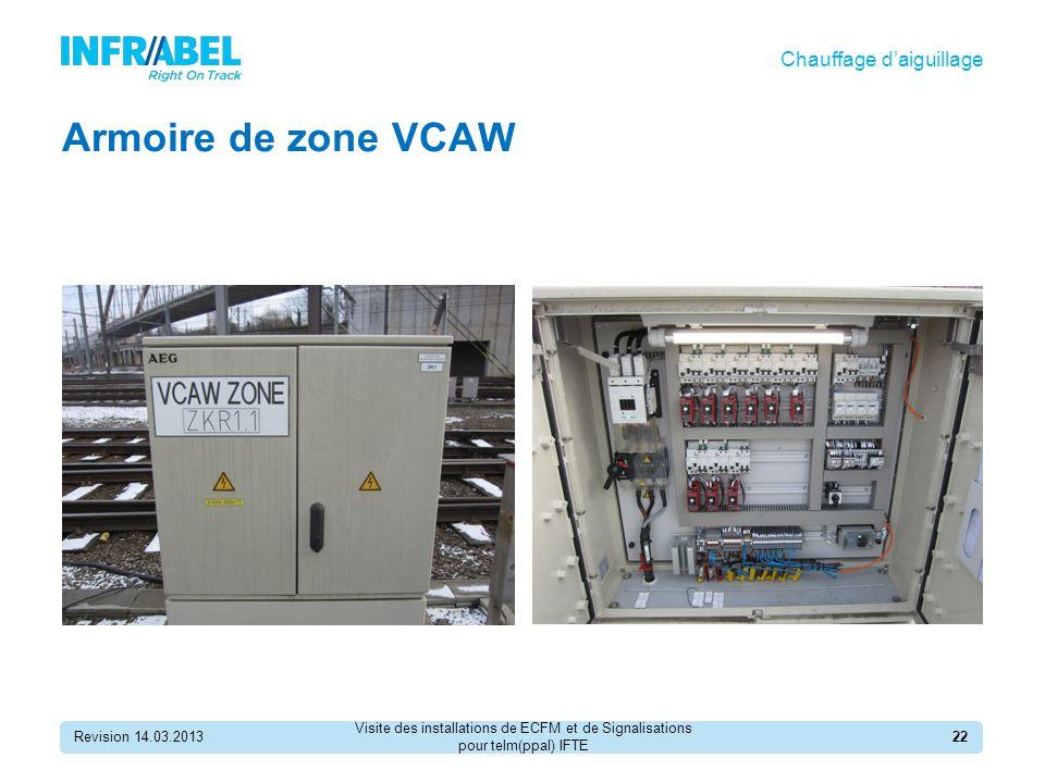 Armoire de zone VCAW Chauffage d'aiguillage