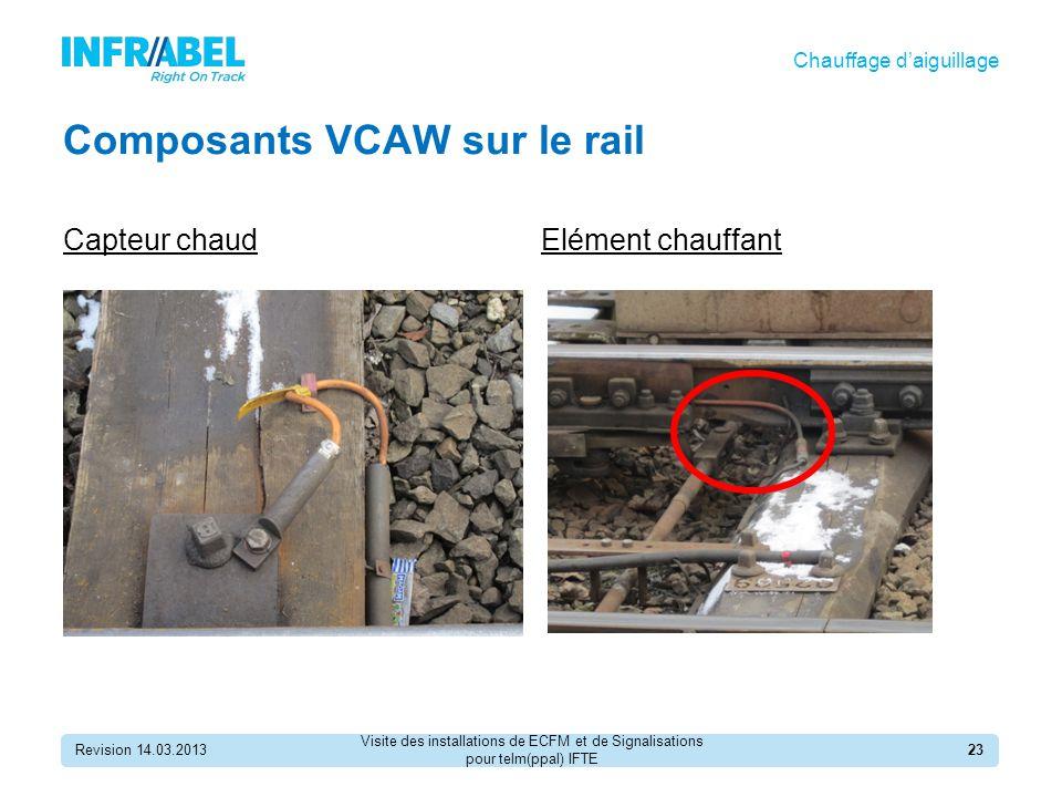 Composants VCAW sur le rail