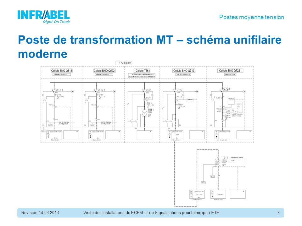 Poste de transformation MT – schéma unifilaire moderne