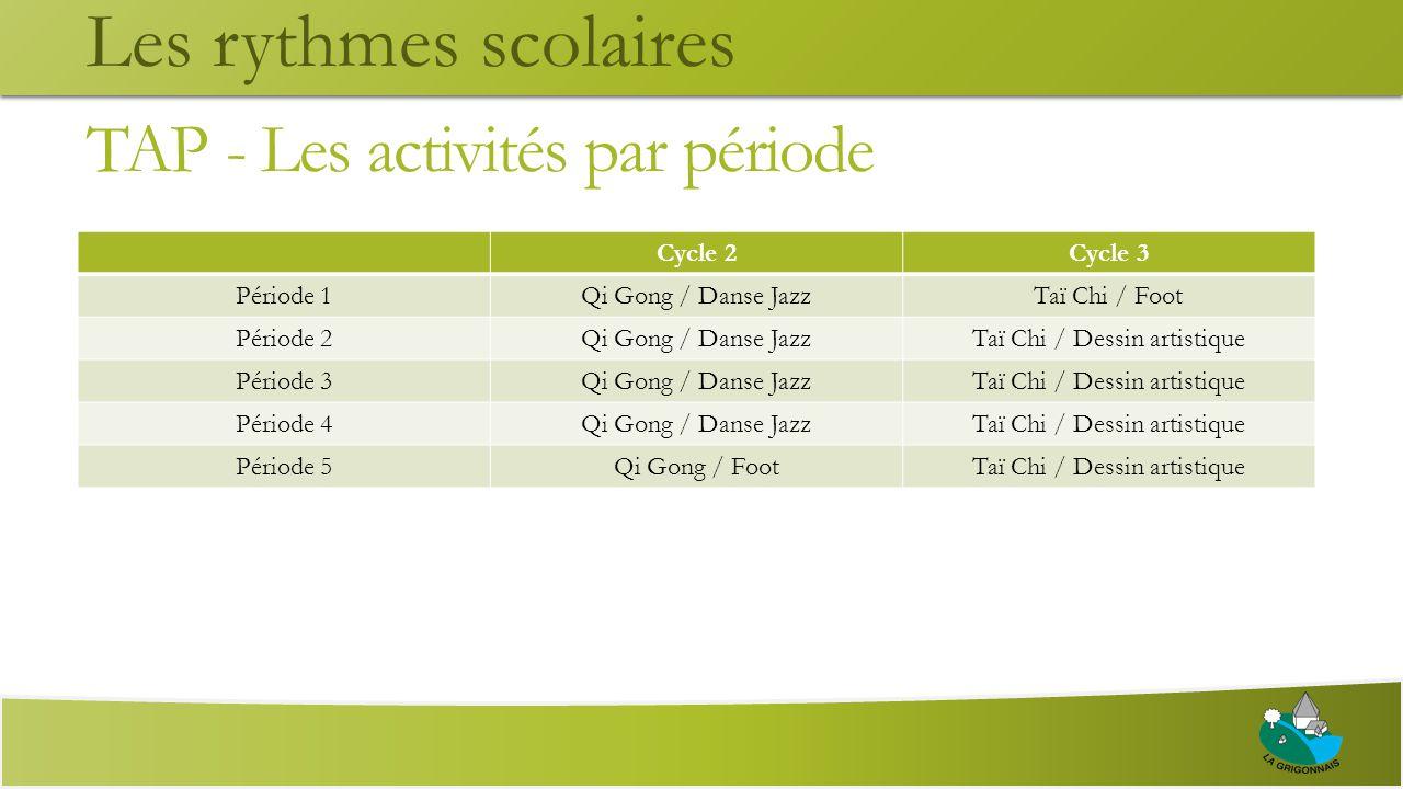 TAP - Les activités par période