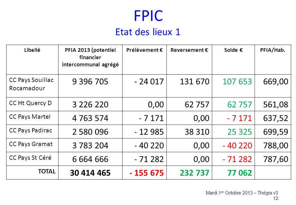 PFIA 2013 (potentiel financier intercommunal agrégé