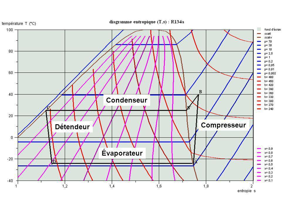 Condenseur Détendeur Compresseur Évaporateur