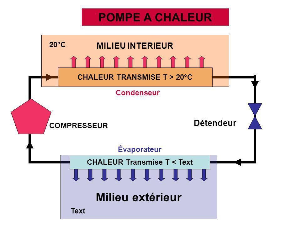 CHALEUR TRANSMISE T > 20°C CHALEUR Transmise T < Text