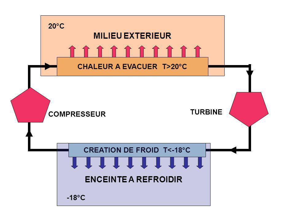 CHALEUR A EVACUER T>20°C CREATION DE FROID T<-18°C