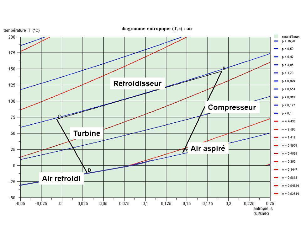 Refroidisseur Compresseur Turbine Air aspiré Air refroidi