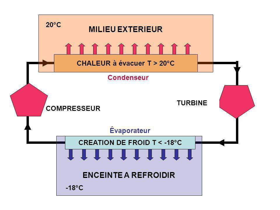 CHALEUR à évacuer T > 20°C CREATION DE FROID T < -18°C