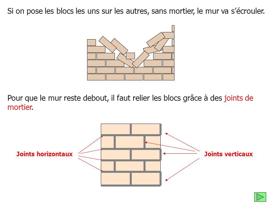 Si on pose les blocs les uns sur les autres, sans mortier, le mur va s'écrouler.