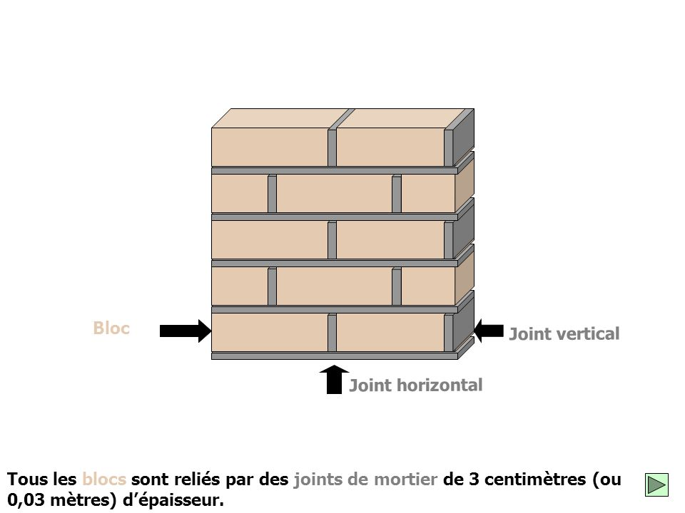 Bloc Joint vertical. Joint horizontal.