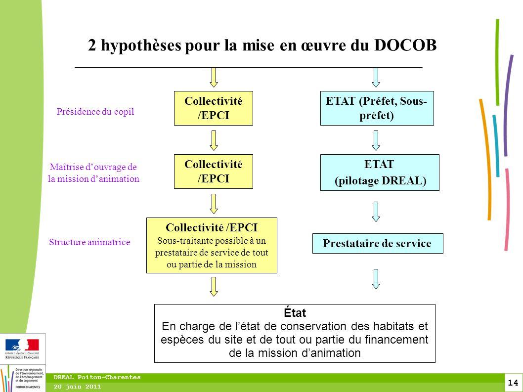 2 hypothèses pour la mise en œuvre du DOCOB