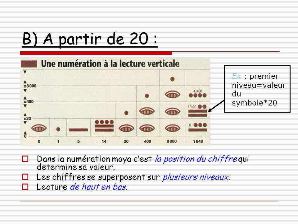 B) A partir de 20 : Ex : premier niveau=valeur du symbole*20. Dans la numération maya c'est la position du chiffre qui determine sa valeur.