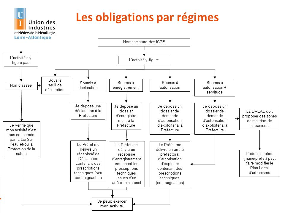 Les obligations par régimes