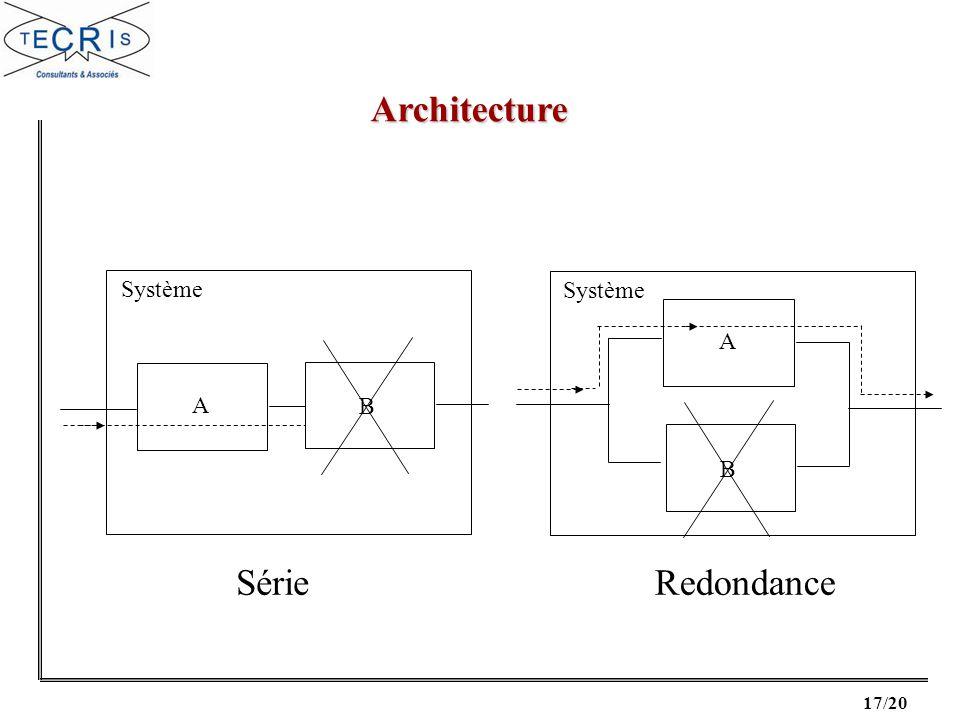 Architecture Système Système A A B B Série Redondance