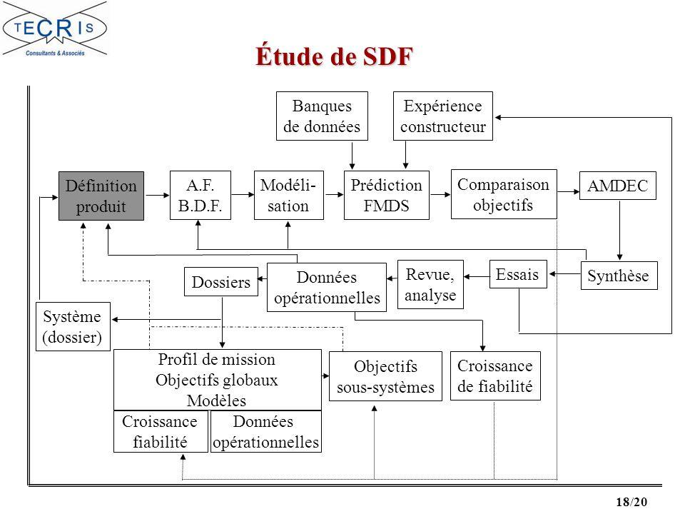 Étude de SDF Banques de données Expérience constructeur Définition