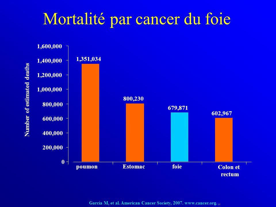 Mortalité par cancer du foie