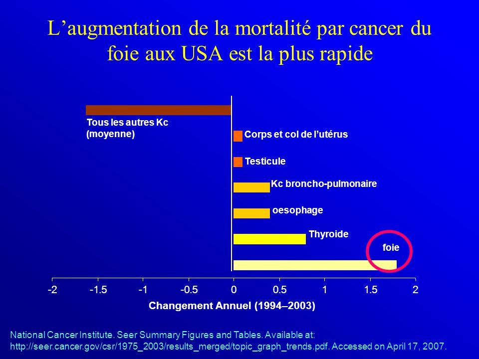 L'augmentation de la mortalité par cancer du foie aux USA est la plus rapide