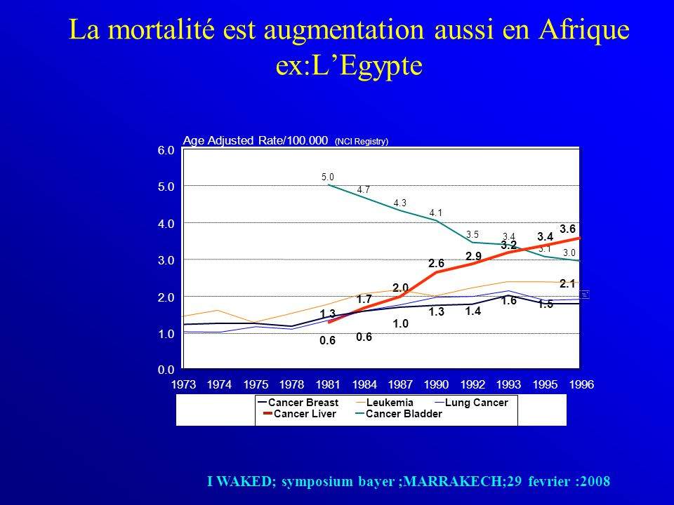 La mortalité est augmentation aussi en Afrique ex:L'Egypte