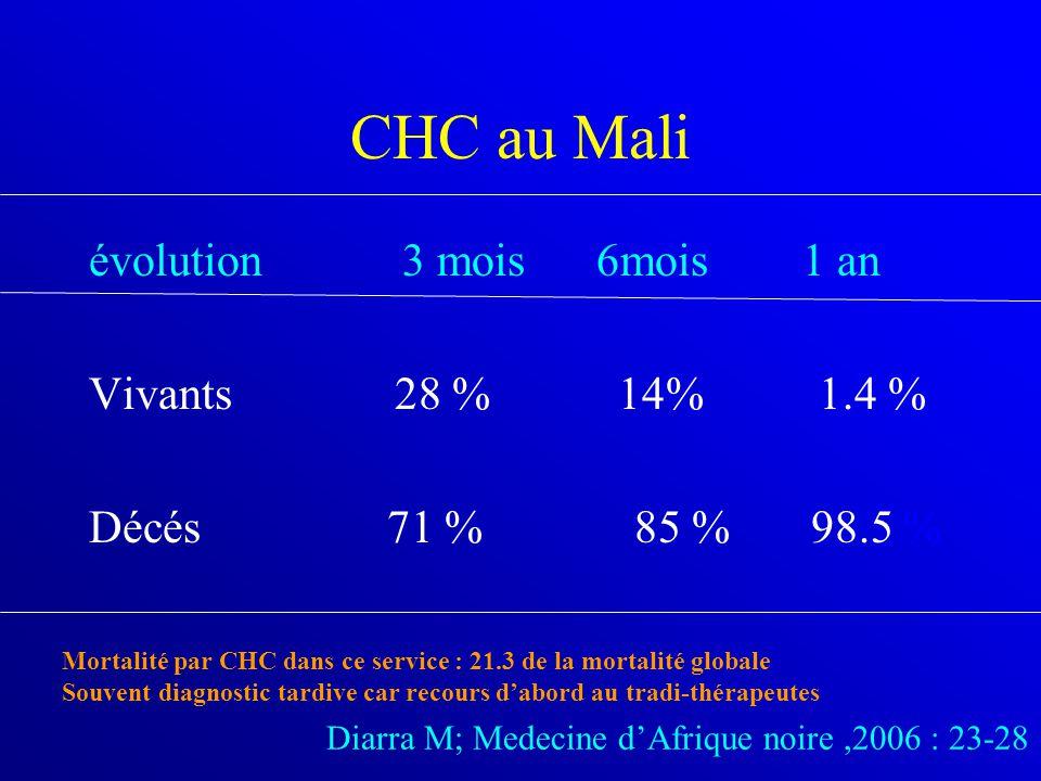 CHC au Mali évolution 3 mois 6mois 1 an Vivants 28 % 14% 1.4 %