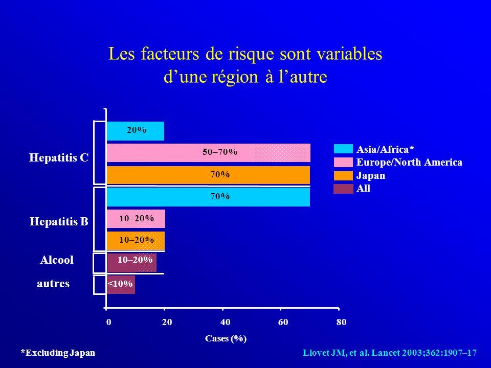 Les facteurs de risque sont variables d'une région à l'autre