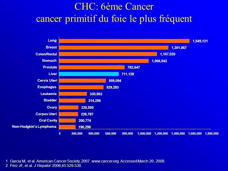 CHC: 6ème Cancer cancer primitif du foie le plus fréquent