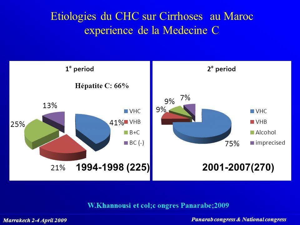 Etiologies du CHC sur Cirrhoses au Maroc experience de la Medecine C