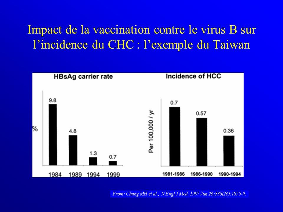 Impact de la vaccination contre le virus B sur l'incidence du CHC : l'exemple du Taiwan