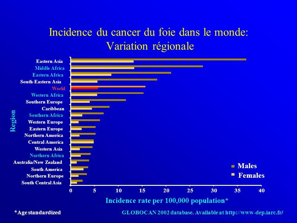 Incidence du cancer du foie dans le monde: Variation régionale
