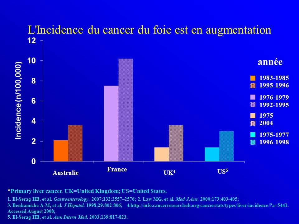 L Incidence du cancer du foie est en augmentation
