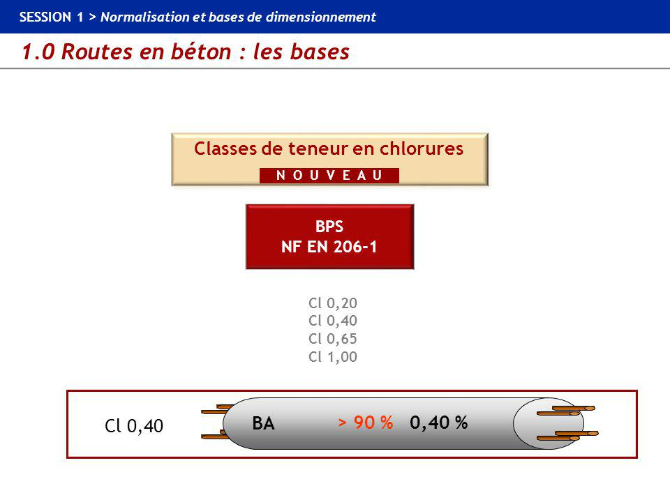 Classes de teneur en chlorures